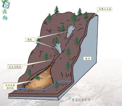 崩塌、滑坡、泥石流灾害介绍